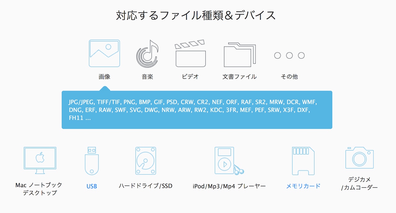 EaseUS Data Recovery Wizard for Mac は多くの種類のファイルに対応し、様々なデバイスで利用可能